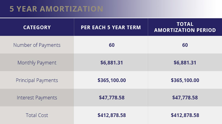 5 Year Amortization Table