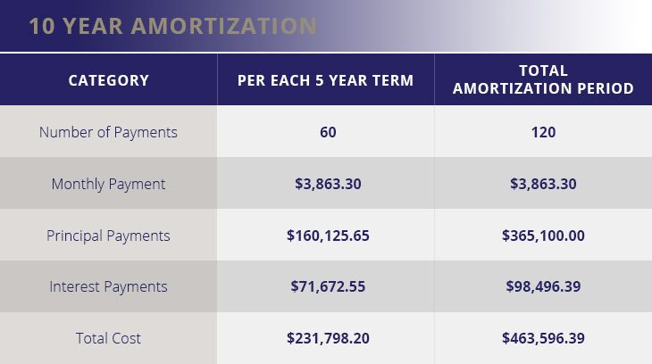 10 Year Amortization Table