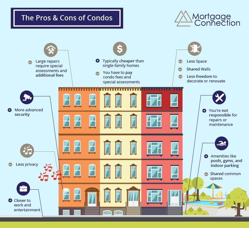 an infographic explaining the pros and cons of condos