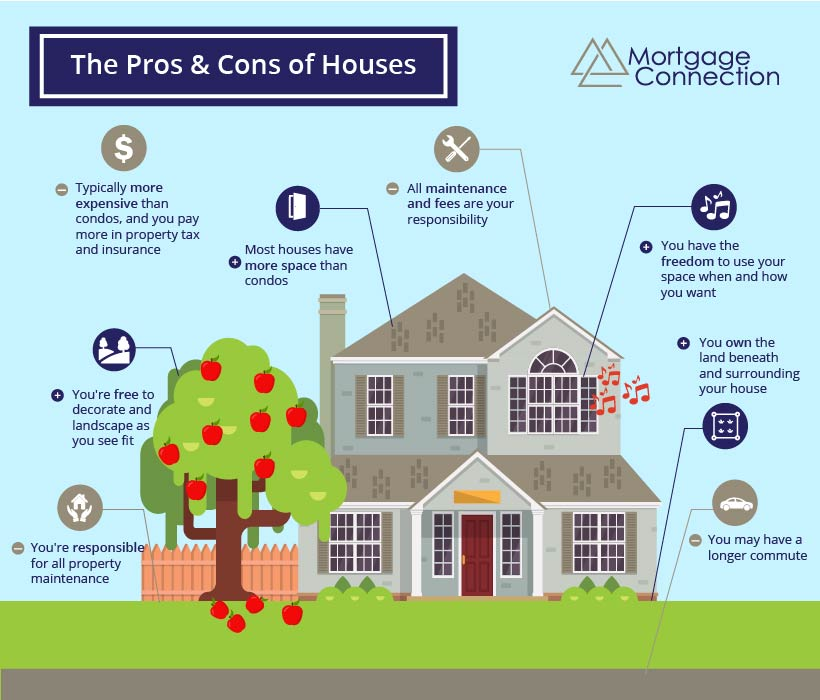 an infographic explaining the pros and cons of houses